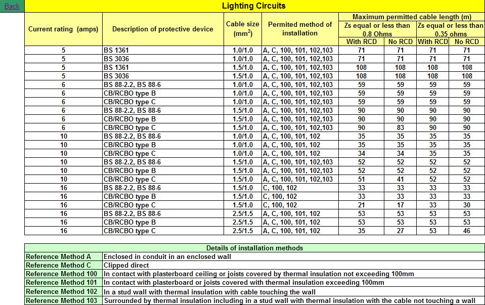 Lighting Circuit Cable Size - Democraciaejustica